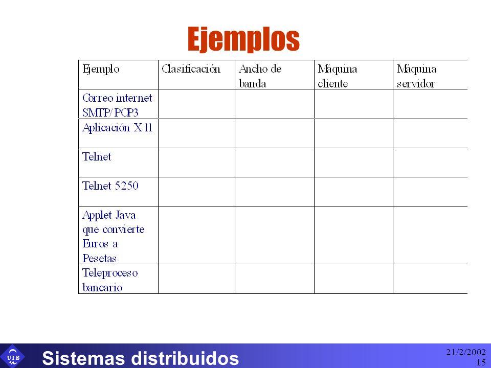 U I B 21/2/2002 Sistemas distribuidos 15 Ejemplos