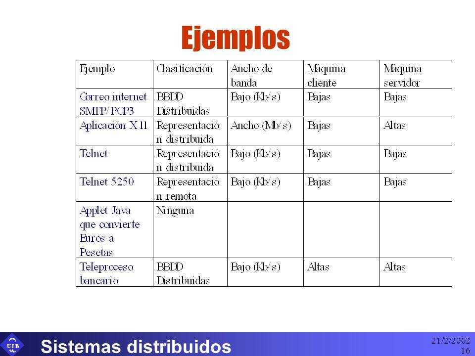 U I B 21/2/2002 Sistemas distribuidos 16 Ejemplos