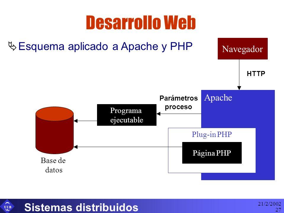 U I B 21/2/2002 Sistemas distribuidos 27 Desarrollo Web Esquema aplicado a Apache y PHP Navegador Apache Plug-in PHP Programa ejecutable HTTP Parámetr