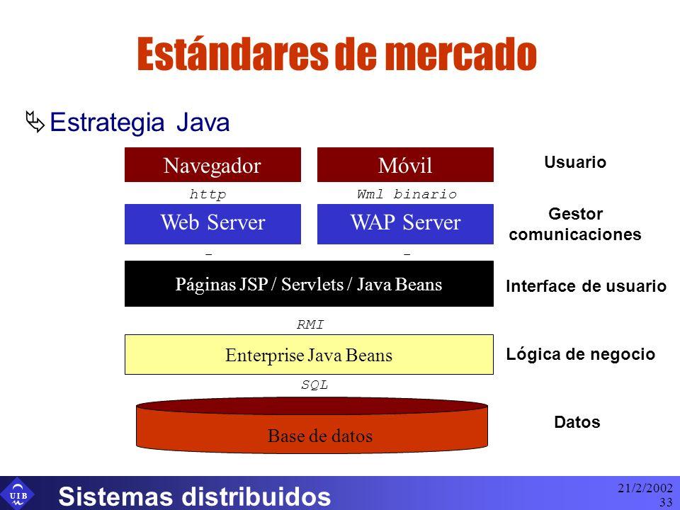 U I B 21/2/2002 Sistemas distribuidos 33 Estándares de mercado Estrategia Java Navegador Web Server Lógica de negocio Datos Gestor comunicaciones Usuario Móvil WAP Server Wml binariohttp Interface de usuario Páginas JSP / Servlets / Java Beans Enterprise Java Beans Base de datos SQL RMI --