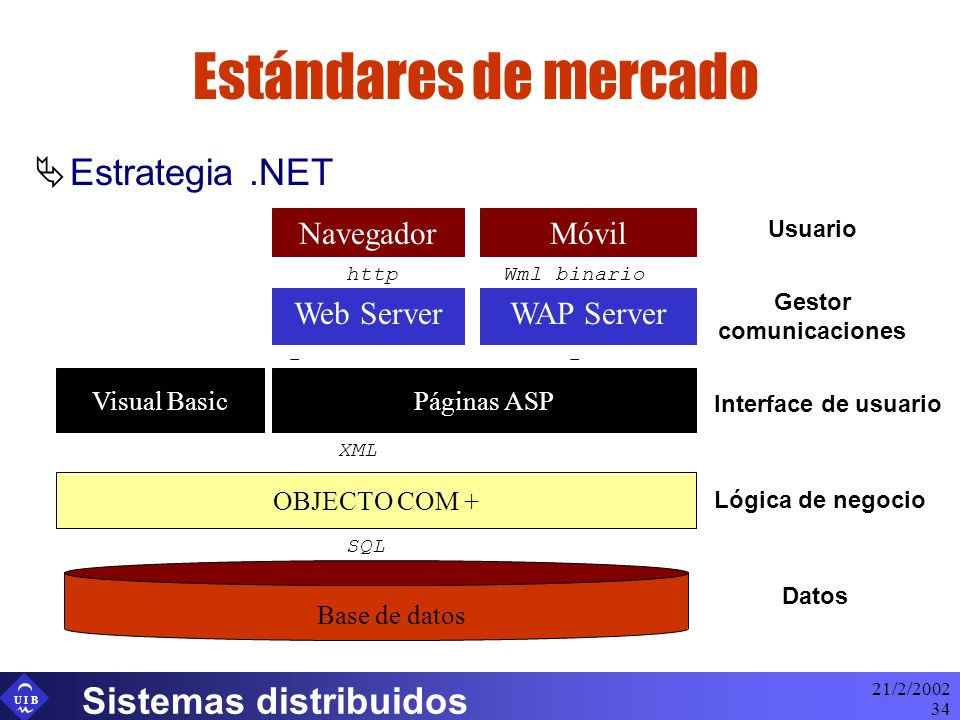 U I B 21/2/2002 Sistemas distribuidos 34 Estándares de mercado Estrategia.NET Navegador Web Server Lógica de negocio Datos Gestor comunicaciones Usuario Móvil WAP Server Wml binariohttp Interface de usuario Páginas ASP OBJECTO COM + Base de datos SQL XML -- Visual Basic