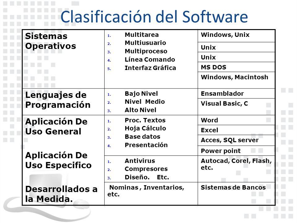 Clasificación del Software Sistemas Operativos 1. Multitarea 2. Multiusuario 3. Multiproceso 4. Línea Comando 5. Interfaz Gráfica Windows, Unix Unix M