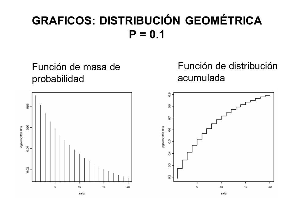 GRAFICOS: DISTRIBUCIÓN GEOMÉTRICA P = 0.1 Función de masa de probabilidad Función de distribución acumulada