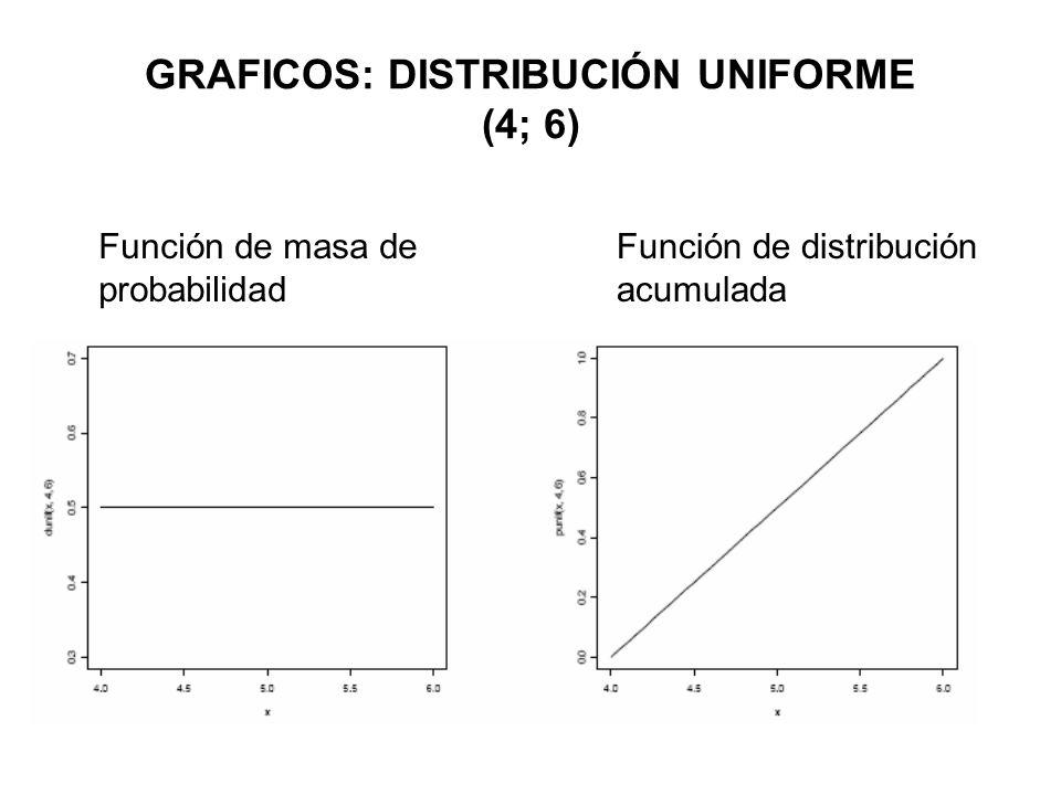 GRAFICOS: DISTRIBUCIÓN UNIFORME (4; 6) Función de masa de probabilidad Función de distribución acumulada