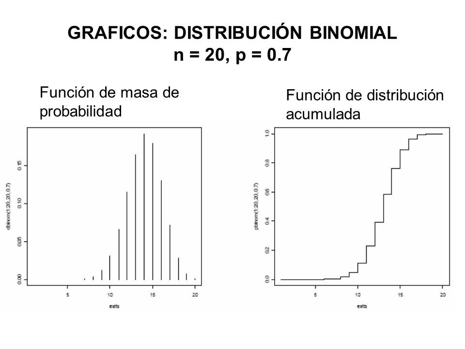GRAFICOS: DISTRIBUCIÓN BINOMIAL n = 20, p = 0.7 Función de masa de probabilidad Función de distribución acumulada