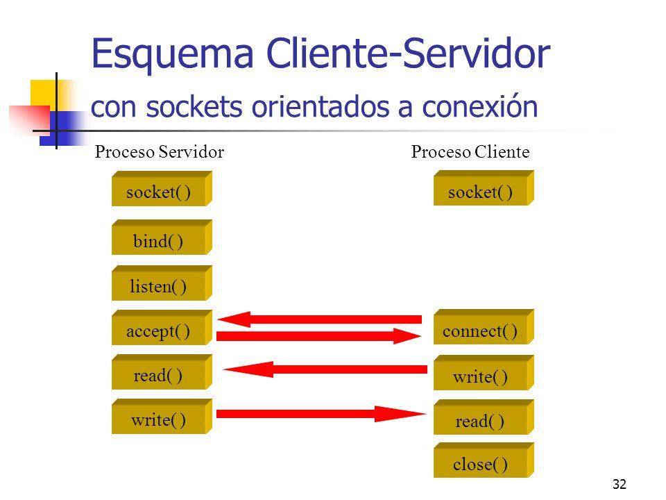 32 Esquema Cliente-Servidor con sockets orientados a conexión socket( ) bind( ) listen( ) accept( ) read( ) write( ) socket( ) connect( ) write( ) rea
