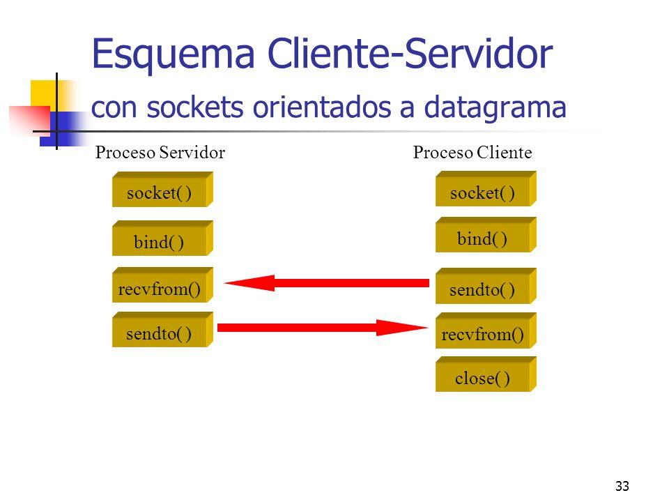 33 Esquema Cliente-Servidor con sockets orientados a datagrama socket( ) bind( ) recvfrom() sendto( ) socket( ) bind( ) sendto( ) recvfrom() close( )