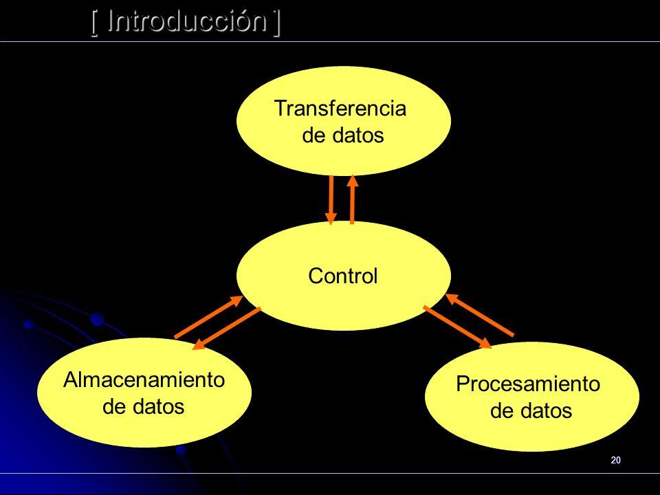 20 [ Introducción ] Präsentat ion Funcionamiento Transferencia de datos Control Almacenamiento de datos Procesamiento de datos