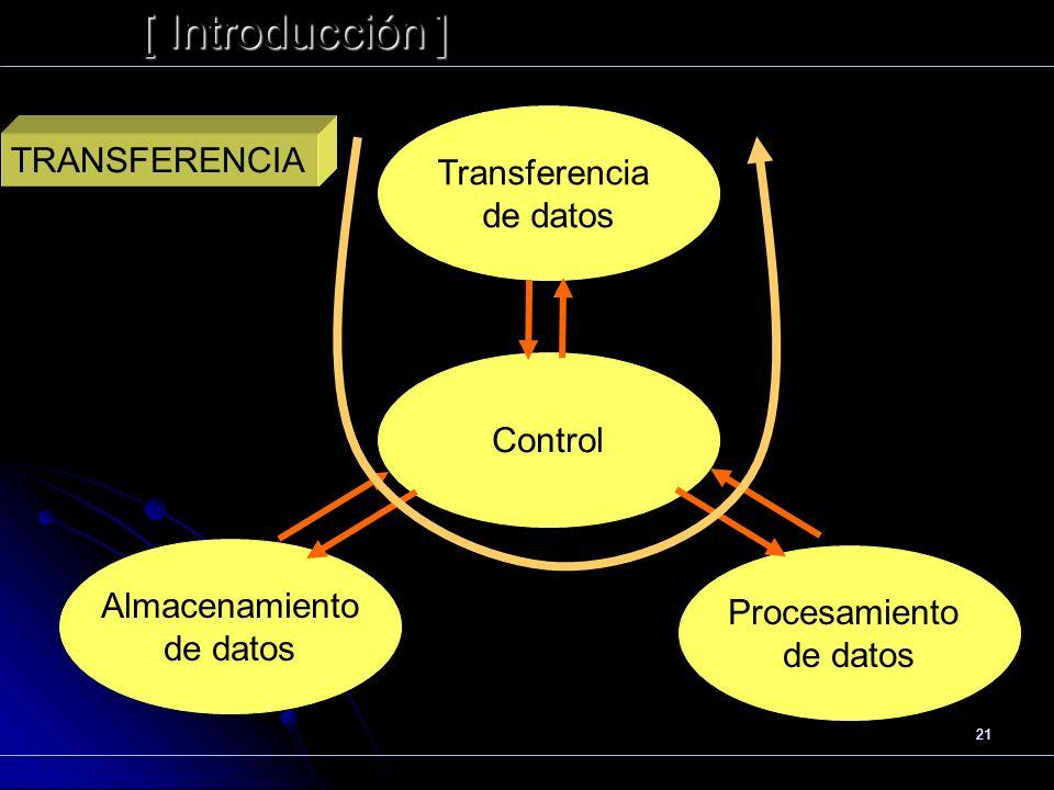 21 [ Introducción ] Präsentat ion Funcionamiento Transferencia de datos Control Almacenamiento de datos Procesamiento de datos TRANSFERENCIA