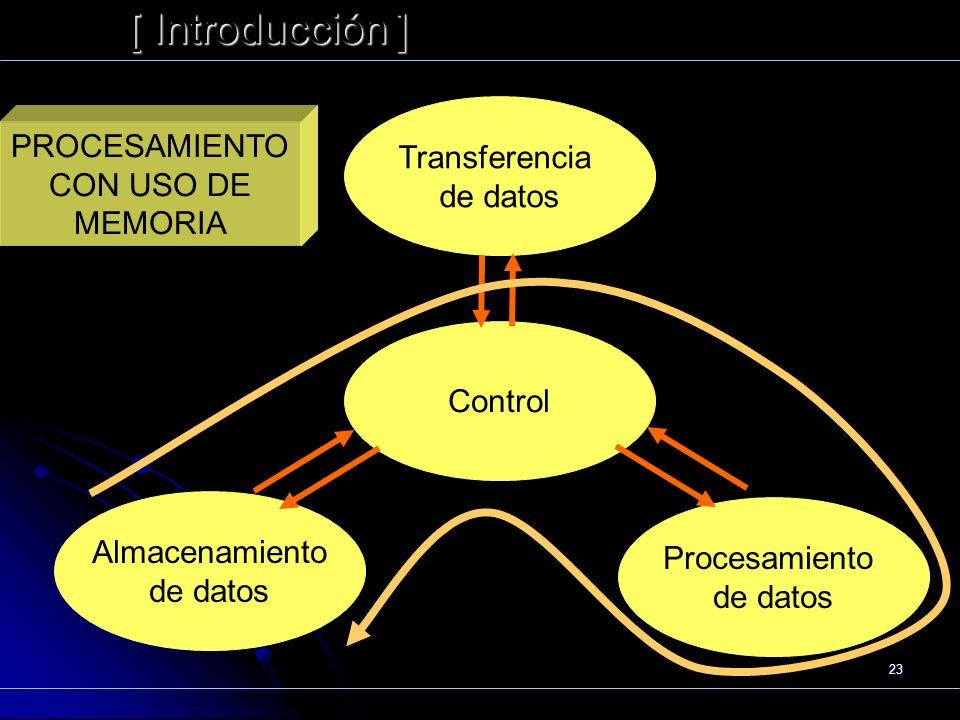 23 [ Introducción ] Präsentat ion Funcionamiento Transferencia de datos Control Almacenamiento de datos Procesamiento de datos PROCESAMIENTO CON USO D