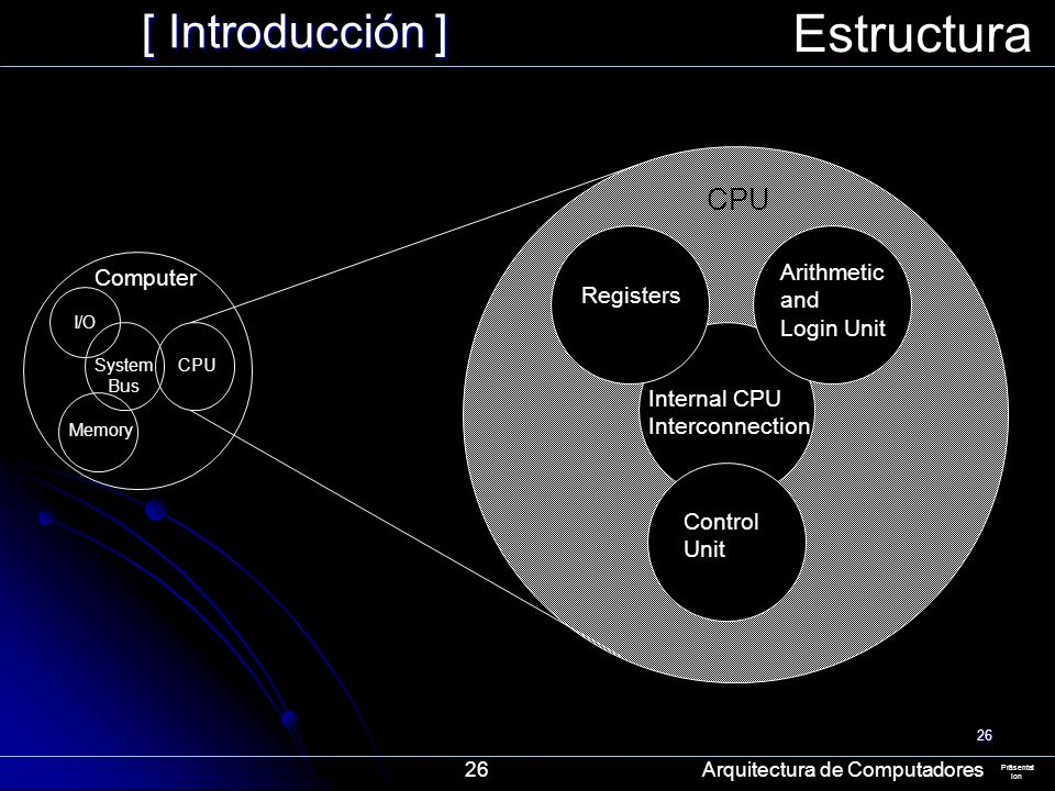 26 [ Introducción ] Präsentat ion Estructura 26 Arquitectura de Computadores Computer Arithmetic and Login Unit Control Unit Internal CPU Interconnect