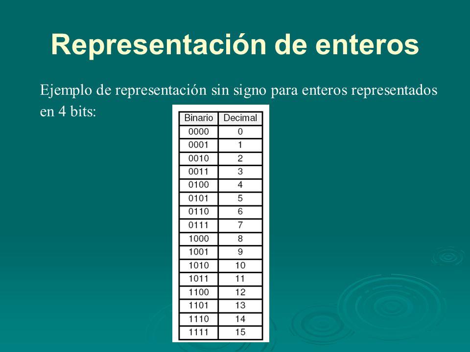 Representación de enteros Ejemplo de representación sin signo para enteros representados en 4 bits: