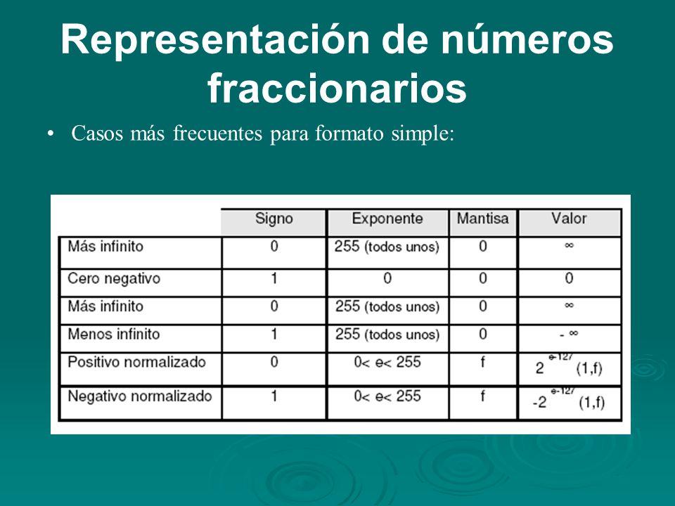 Representación de números fraccionarios Casos más frecuentes para formato simple: