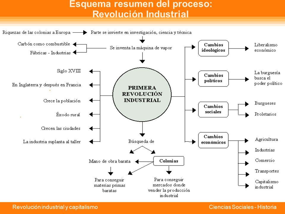 Revolución industrial y capitalismo Ciencias Sociales - Historia Consecuencias sociales de la industrialización Como consecuencia de las grandes transformaciones económicas derivadas de la Revolución Industrial, se produjeron también significativos cambios sociales, por ejemplo, la aparición de las fábricas y el crecimiento de las ciudades.