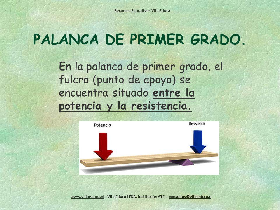 Recursos Educativos VillaEduca www.villaeduca.cl – VillaEduca LTDA, Institución ATE – consultas@villaeduca.cl TIPOS DE PALANCAS. Las palancas se divid