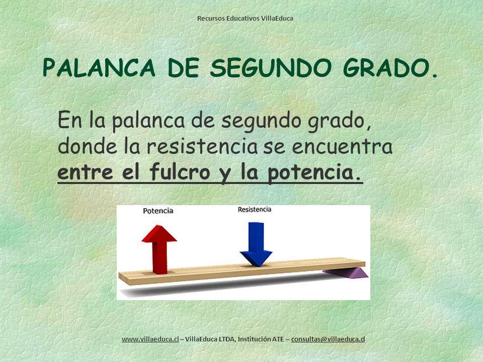 Recursos Educativos VillaEduca www.villaeduca.cl – VillaEduca LTDA, Institución ATE – consultas@villaeduca.cl PALANCA DE PRIMER GRADO. En la palanca d