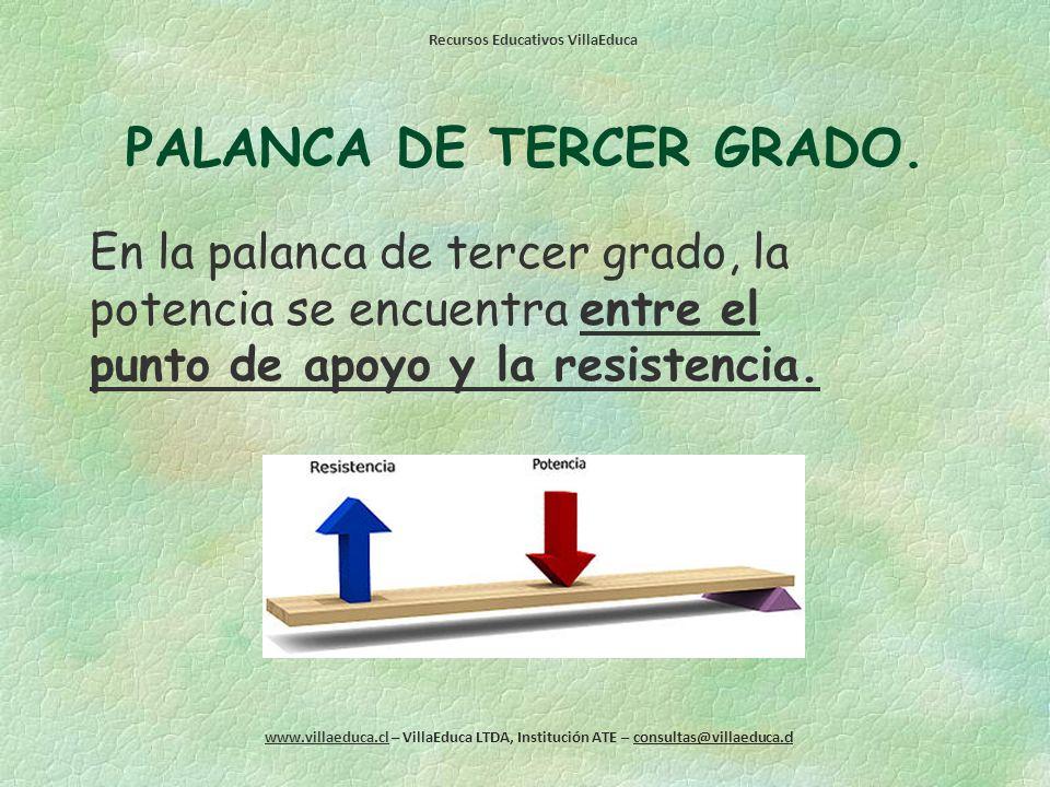 Recursos Educativos VillaEduca www.villaeduca.cl – VillaEduca LTDA, Institución ATE – consultas@villaeduca.cl PALANCA DE SEGUNDO GRADO. En la palanca
