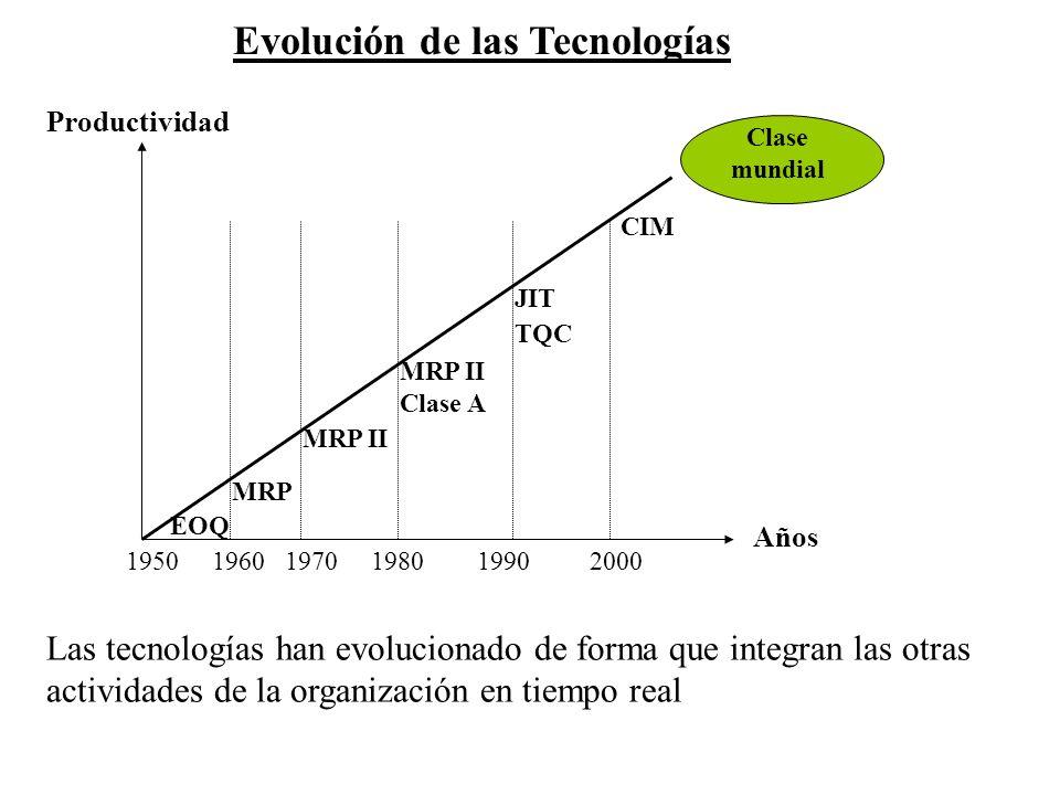 Evolución de las Tecnologías Clase mundial 1950 1960 1970 1980 1990 2000 EOQ MRP MRP II Clase A JIT TQC CIM Productividad Años Las tecnologías han evo
