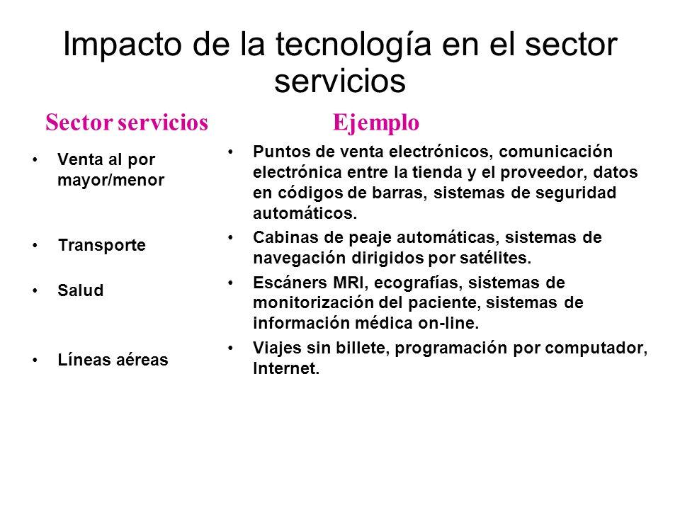 Impacto de la tecnología en el sector servicios Sector serviciosEjemplo Venta al por mayor/menor Transporte Salud Líneas aéreas Puntos de venta electr