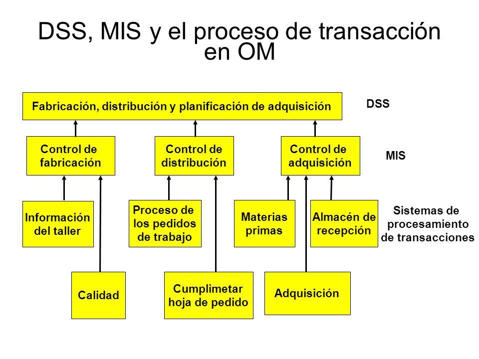 DSS, MIS y el proceso de transacción en OM Fabricación, distribución y planificación de adquisición DSS Control de fabricación Control de distribución