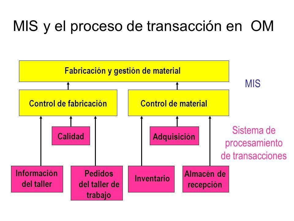 MIS y el proceso de transacción en OM Fabricación y gestión de material Control de fabricaciónControl de material Calidad Adquisición Información del