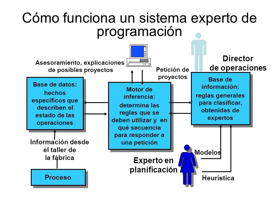 Cómo funciona un sistema experto de programación Proceso Base de datos: hechos específicos que describen el estado de las operaciones Base de datos: h