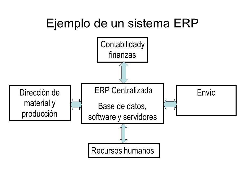 Ejemplo de un sistema ERP Contabilidady finanzas ERP Centralizada Base de datos, software y servidores EnvíoDirección de material y producción Recurso