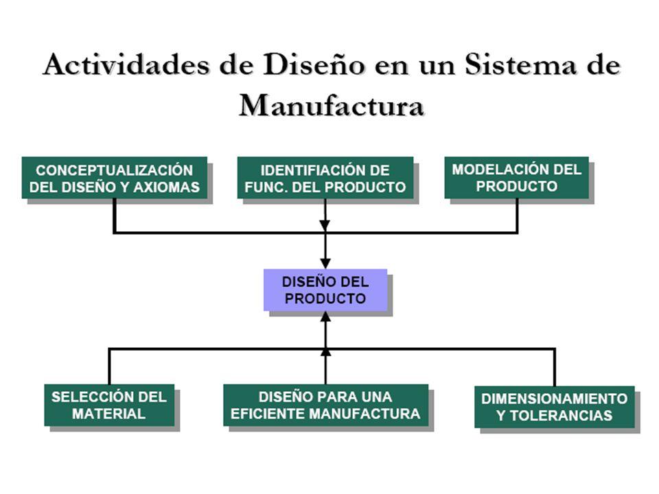 Tecnología de producción FMS: Ventajas y desventajas Ventajas: –Mayor velocidad, bajo coste en los traslados.