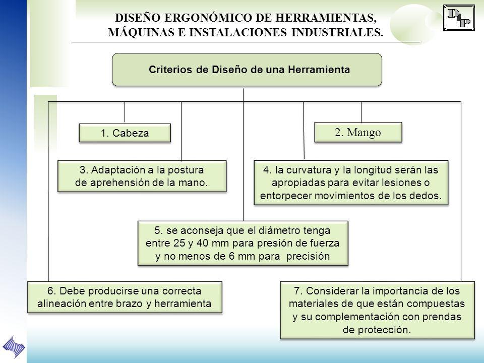 DISEÑO ERGONÓMICO DE HERRAMIENTAS, MÁQUINAS E INSTALACIONES INDUSTRIALES. 1. Cabeza 2. Mango 3. Adaptación a la postura de aprehensión de la mano. 3.