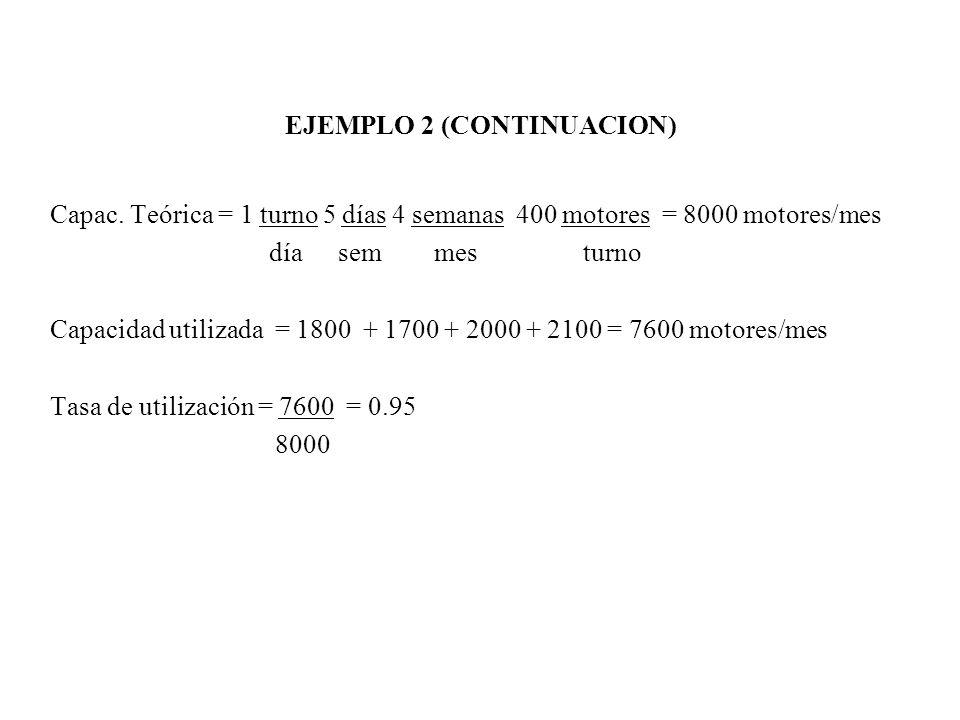 EJEMPLO 2 (CONTINUACION) Capac. Teórica = 1 turno 5 días 4 semanas 400 motores = 8000 motores/mes díasemmes turno Capacidad utilizada = 1800 + 1700 +