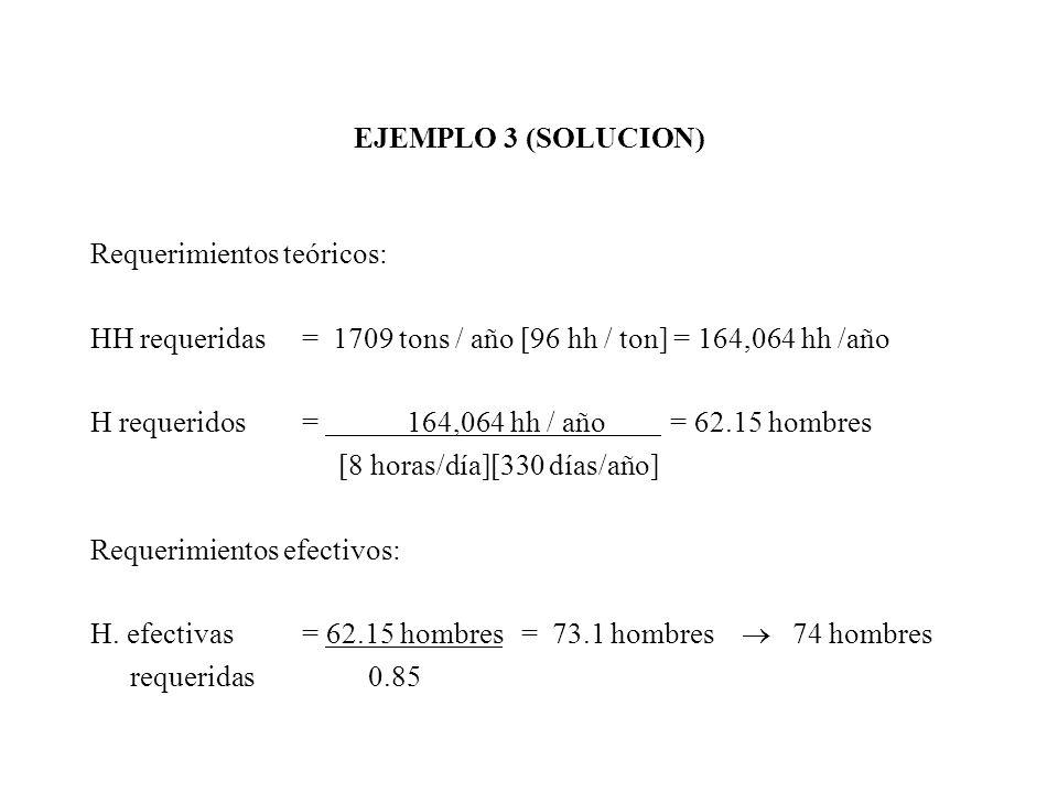 EJEMPLO 3 (SOLUCION) Requerimientos teóricos: HH requeridas = 1709 tons / año [96 hh / ton] = 164,064 hh /año H requeridos = 164,064 hh / año = 62.15