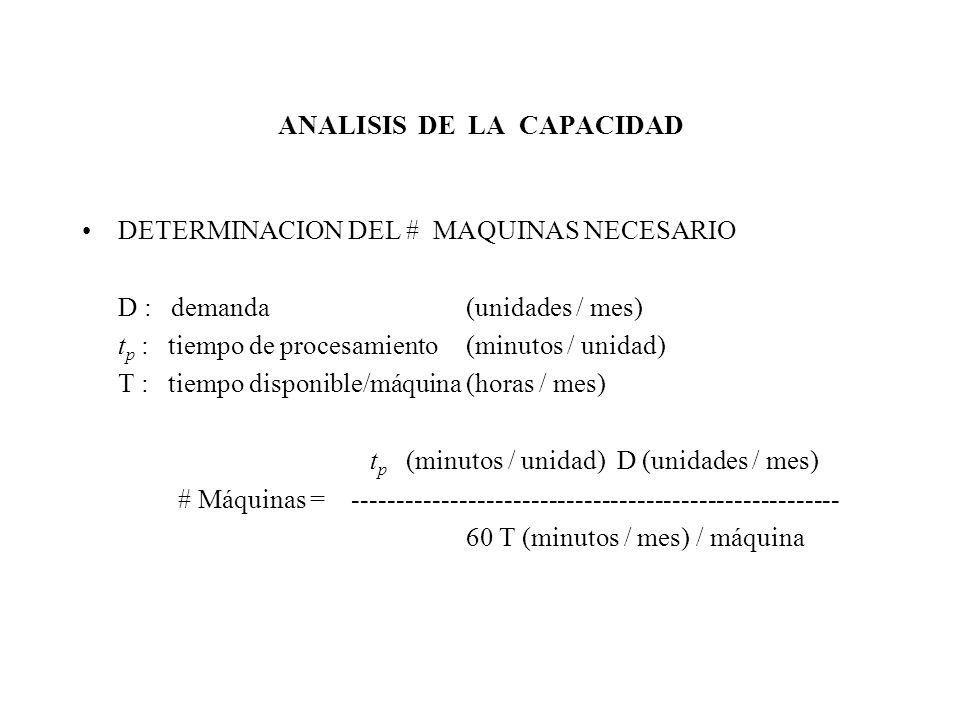 ANALISIS DE LA CAPACIDAD DETERMINACION DEL # MAQUINAS NECESARIO D : demanda (unidades / mes) t p : tiempo de procesamiento (minutos / unidad) T : tiem