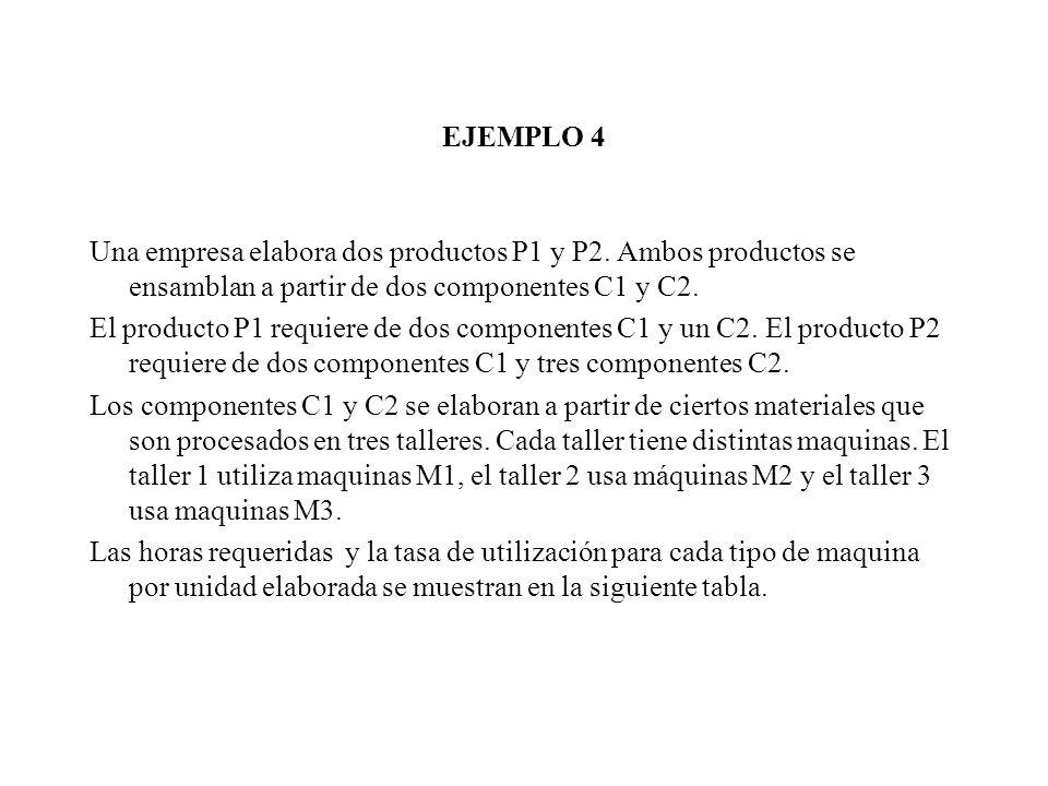 EJEMPLO 4 Una empresa elabora dos productos P1 y P2. Ambos productos se ensamblan a partir de dos componentes C1 y C2. El producto P1 requiere de dos