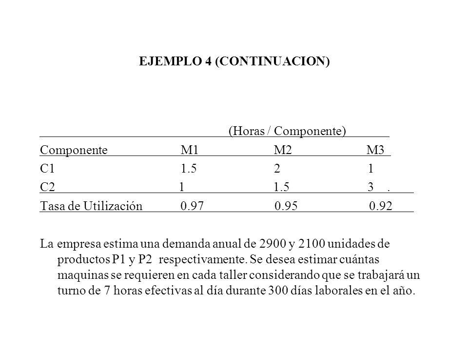 EJEMPLO 4 (CONTINUACION) (Horas / Componente) Componente M1 M2 M3 C11.521 C2 1 1.5 3. Tasa de Utilización 0.97 0.95 0.92 La empresa estima una demanda