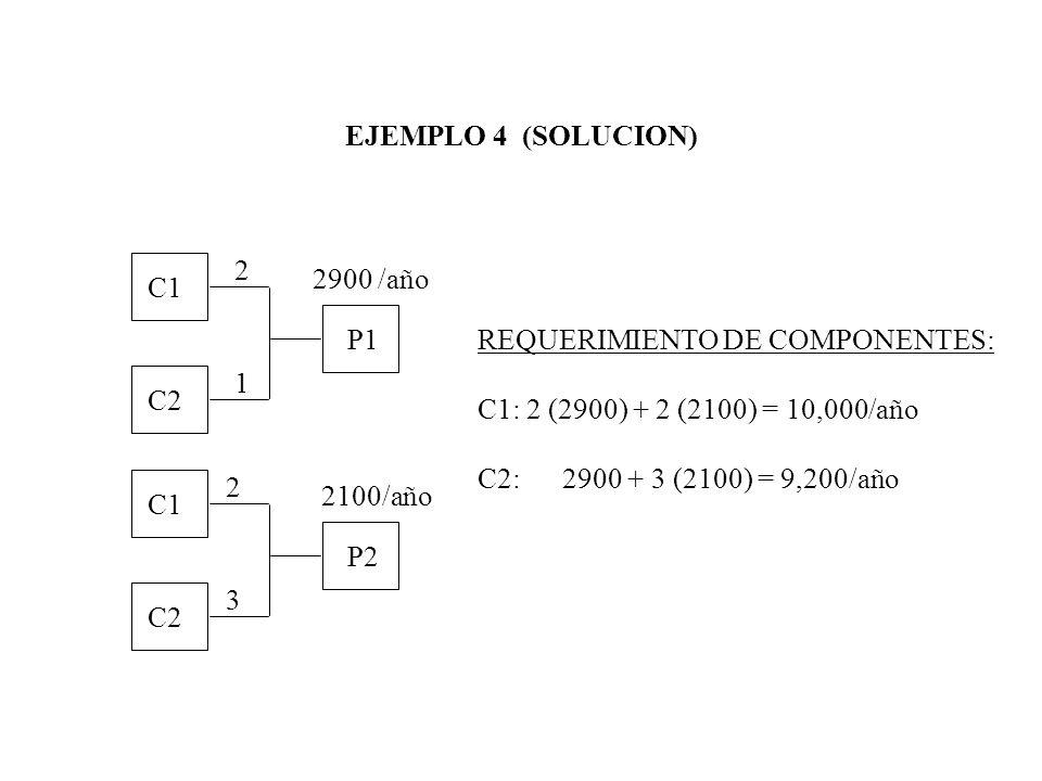 EJEMPLO 4 (SOLUCION) C1 C2 P1 C1 C2 P2 2 1 2 3 2900 /año 2100/año REQUERIMIENTO DE COMPONENTES: C1: 2 (2900) + 2 (2100) = 10,000/año C2: 2900 + 3 (210