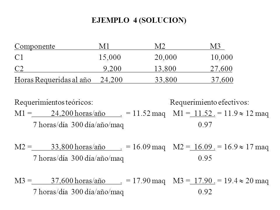 EJEMPLO 4 (SOLUCION) Componente M1 M2 M3 C115,00020,00010,000 C2 9,200 13,800 27,600 Horas Requeridas al año 24,200 33,800 37,600 Requerimientos teóri