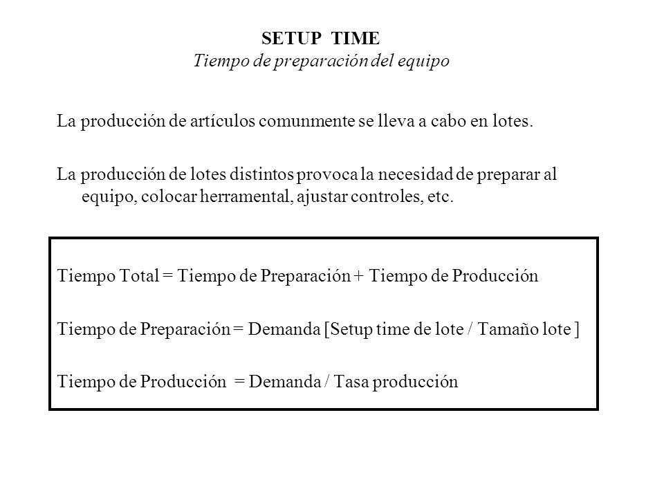 SETUP TIME Tiempo de preparación del equipo La producción de artículos comunmente se lleva a cabo en lotes. La producción de lotes distintos provoca l