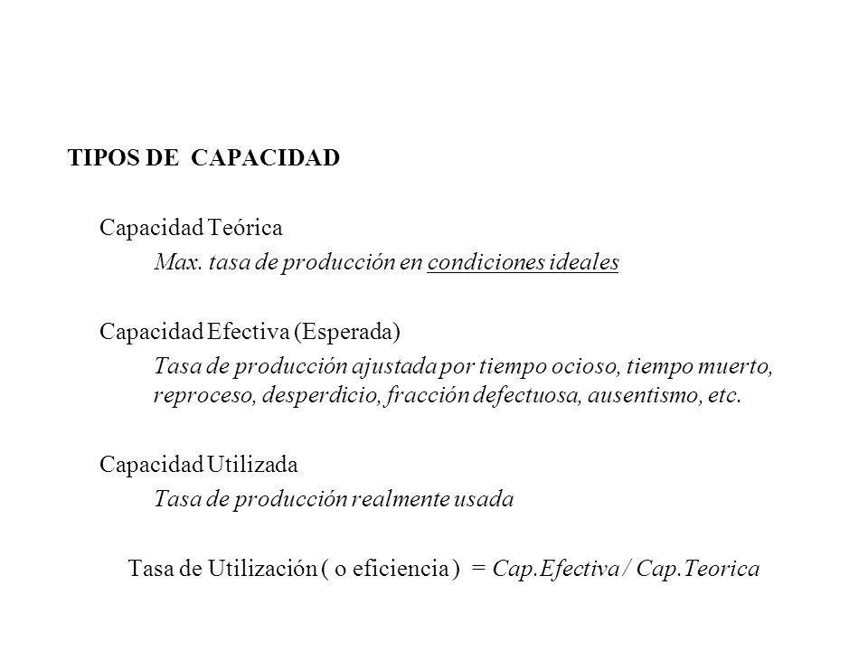 TIPOS DE CAPACIDAD Capacidad Teórica Max. tasa de producción en condiciones ideales Capacidad Efectiva (Esperada) Tasa de producción ajustada por tiem