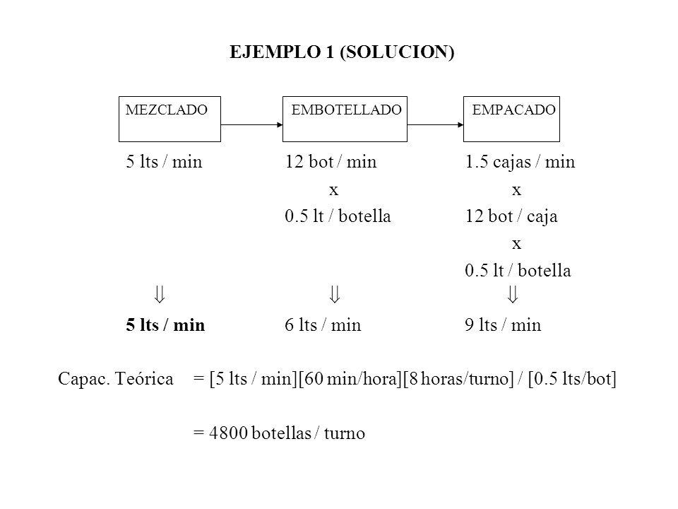 EJEMPLO 1 (SOLUCION) MEZCLADO EMBOTELLADO EMPACADO 5 lts / min 12 bot / min1.5 cajas / min x 0.5 lt / botella12 bot / caja x 0.5 lt / botella 5 lts / min 6 lts / min9 lts / min Capac.