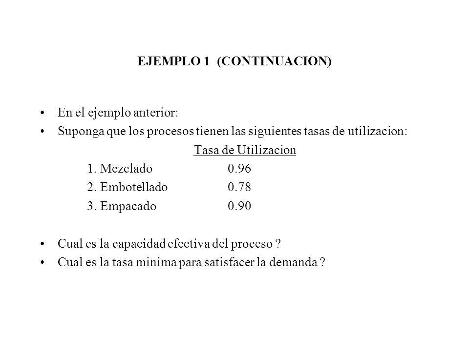 EJEMPLO 1 - CONTINUACION (SOLUCION) MEZCLADO EMBOTELLADO EMPACADO 5 (0.96) lts / min 12 (.78) bot / min1.5 (.90) cajas / min x 0.5 lt / botella12 bot / caja x 0.5 lt / botella 4.8 lts / min 4.68 lts / min8.1 lts / min Capac.