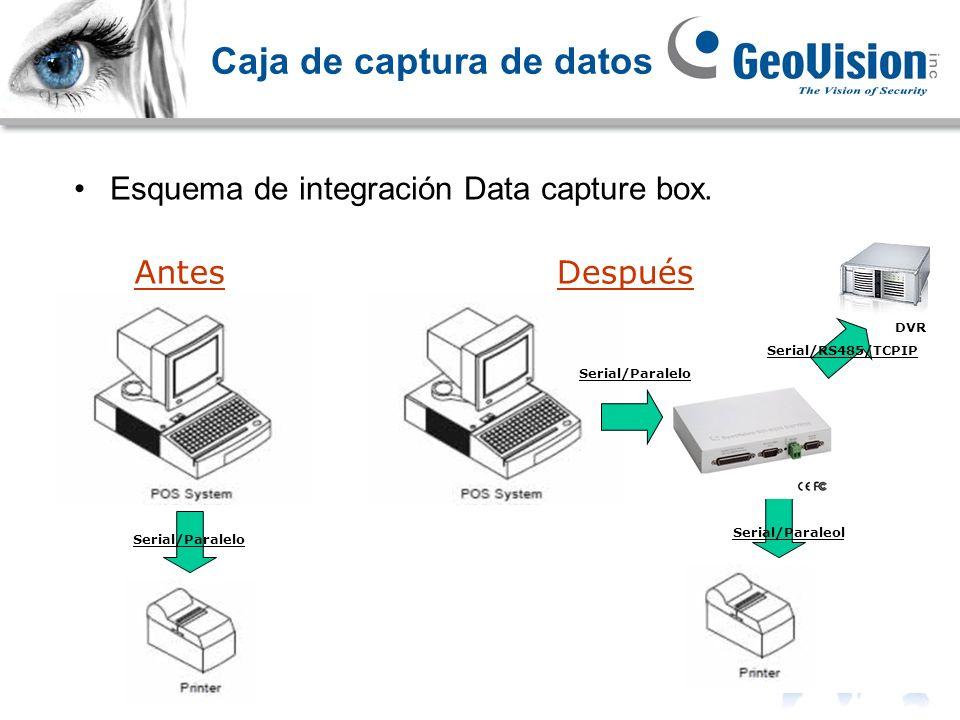 Esquema de integración Data capture box. Caja de captura de datos AntesDespués DVR Serial/Paralelo Serial/Paraleol Serial/RS485/TCPIP