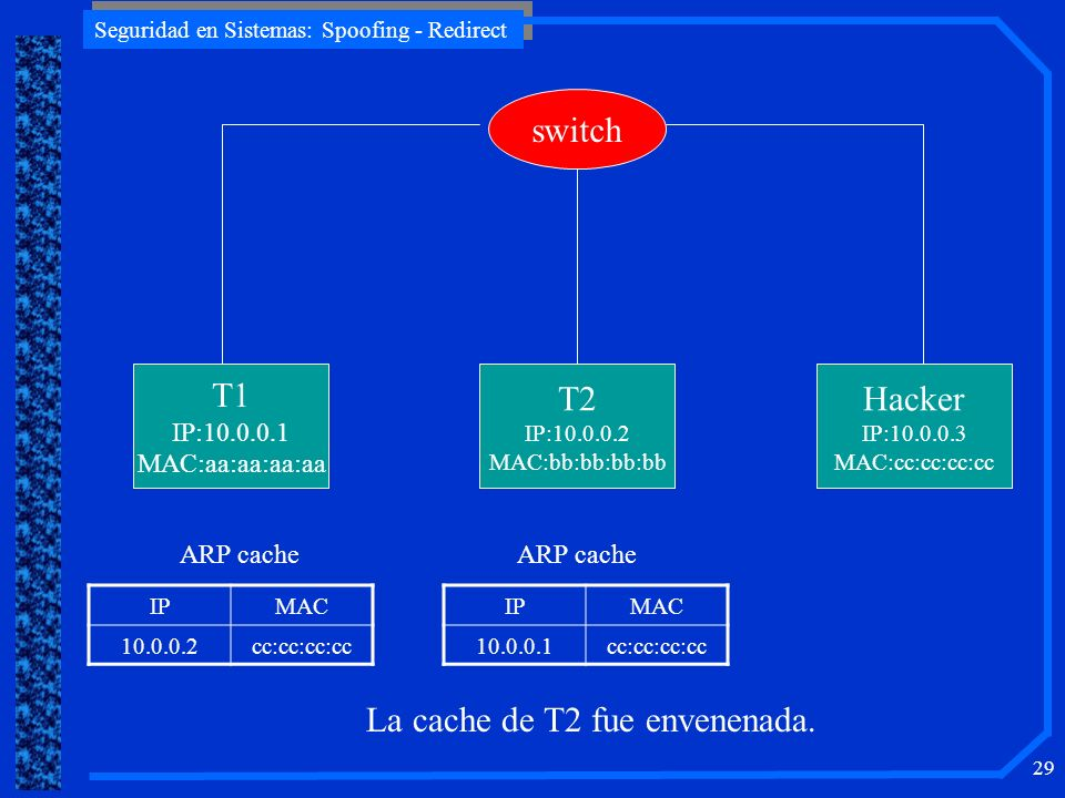 Seguridad en Sistemas: Spoofing - Redirect 29 T1 IP:10.0.0.1 MAC:aa:aa:aa:aa T2 IP:10.0.0.2 MAC:bb:bb:bb:bb Hacker IP:10.0.0.3 MAC:cc:cc:cc:cc switch