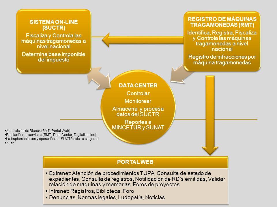 DATA CENTER Controlar Monitorear Almacena y procesa datos del SUCTR Reportes a MINCETUR y SUNAT SISTEMA ON-LINE (SUCTR) Fiscaliza y Controla las máqui