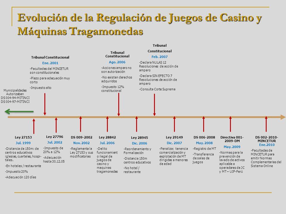 Evolución de la Regulación de Juegos de Casino y Máquinas Tragamonedas Ley 27153 Jul. 1999 -Distancia de 150m: de centros educativos iglesias, cuartel