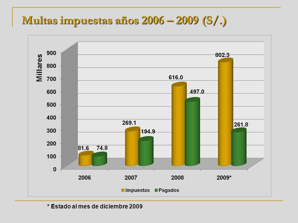 * Estado al mes de diciembre 2009 Multas impuestas años 2006 – 2009 (S/.)