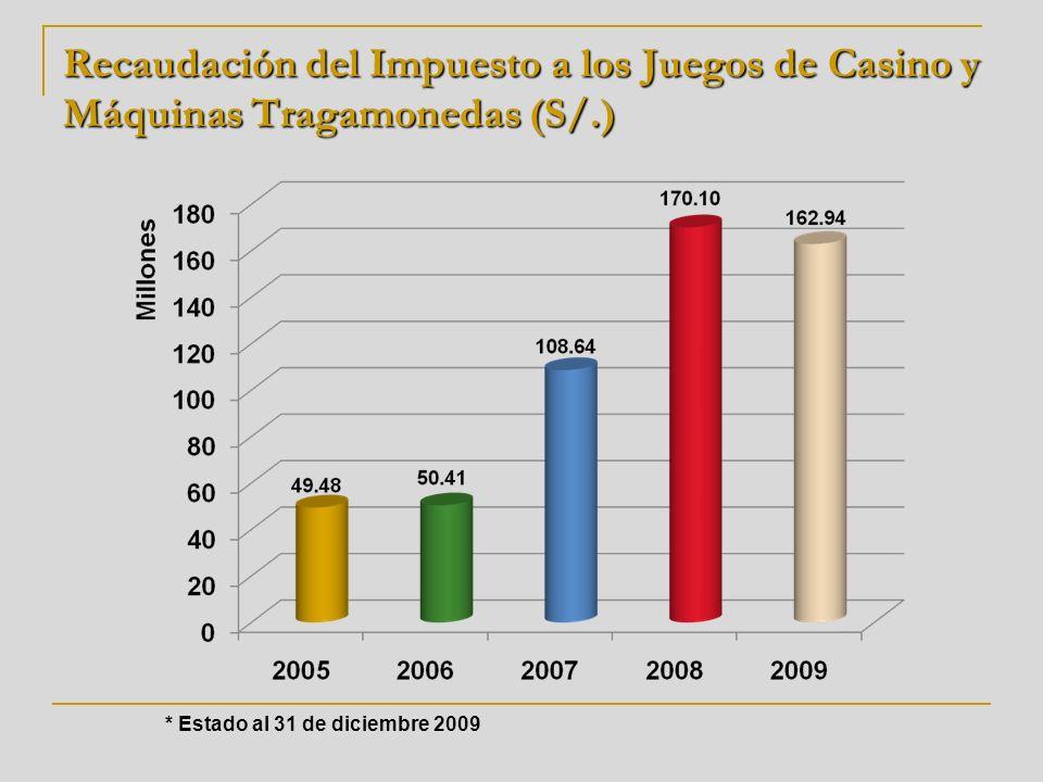 * Estado al 31 de diciembre 2009 Recaudación del Impuesto a los Juegos de Casino y Máquinas Tragamonedas (S/.)