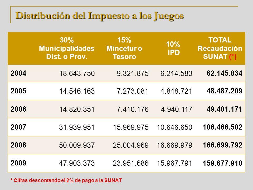Distribución del Impuesto a los Juegos en MINCETUR 15% MINCETUR 30% del 15% CITES ARTESANIA 50% del 15% Fiscalización DGJCMT 20% del 15% DESARROLLO TURISTICO 20049.321.8752.796.5624.660.9371,864,375 20057.273.0812.181.9243.636.5401,454,616 20067.410.1762.223.0523.705.0881,482,035 200715.969.9754.790.9927.984.9873,193,995 200825.004.9697.501.49012.502.4845,000,994 200923.951.6867.185.50511.975.8434,790,337 * Cifras descontando el 2% de pago a la SUNAT