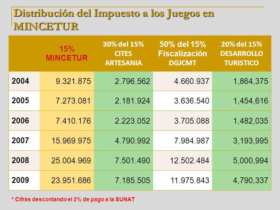 Distribución del Impuesto a los Juegos en MINCETUR 15% MINCETUR 30% del 15% CITES ARTESANIA 50% del 15% Fiscalización DGJCMT 20% del 15% DESARROLLO TU