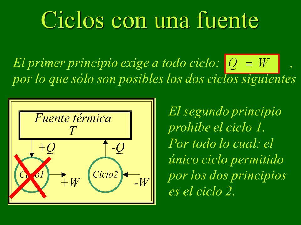 Ciclos con una fuente El primer principio exige a todo ciclo:, por lo que sólo son posibles los dos ciclos siguientes El segundo principio prohibe el ciclo 1.