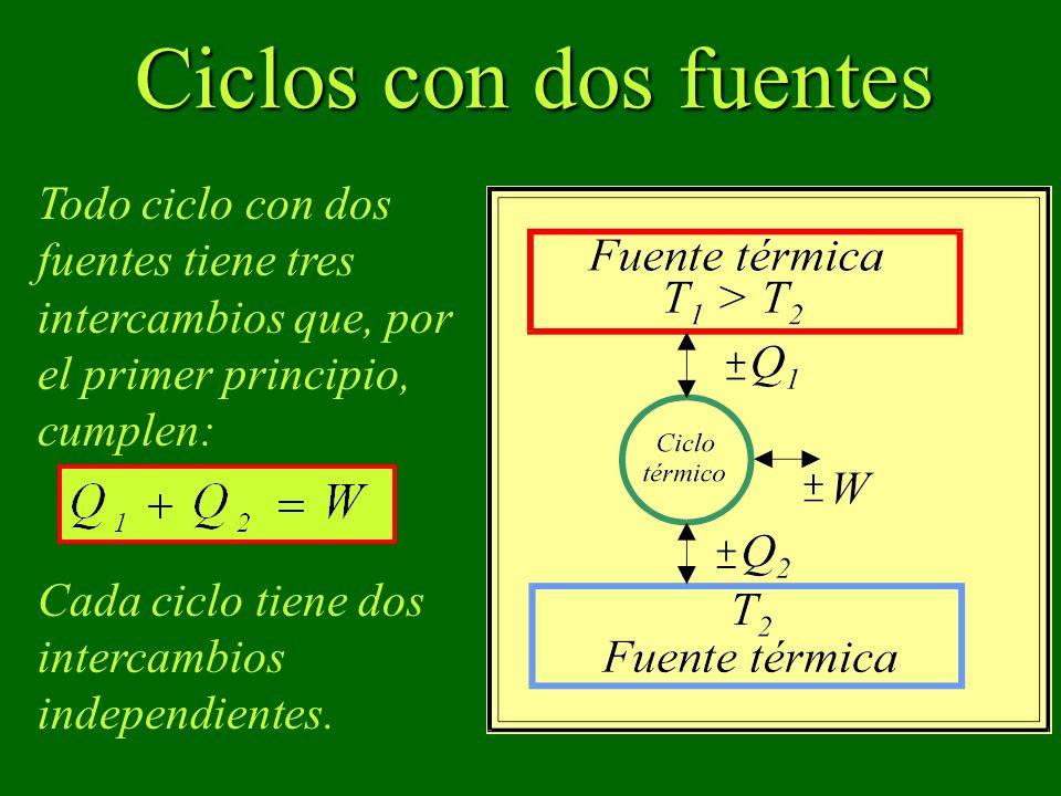 Ciclos con dos fuentes Todo ciclo con dos fuentes tiene tres intercambios que, por el primer principio, cumplen: Cada ciclo tiene dos intercambios independientes.